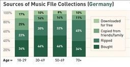 Selon une étude, les adeptes du P2P achètent plus de musique que les autres | Pour un nouveau service de lecture numérique en bibliothèque : retour d'expérience étagère numérique expérimentale de la bibliothèque de l'enssib | Scoop.it