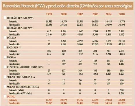 CIEMAT | Edu Energias renovables | Scoop.it