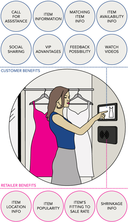 """The """"smart fitting room"""" concept 