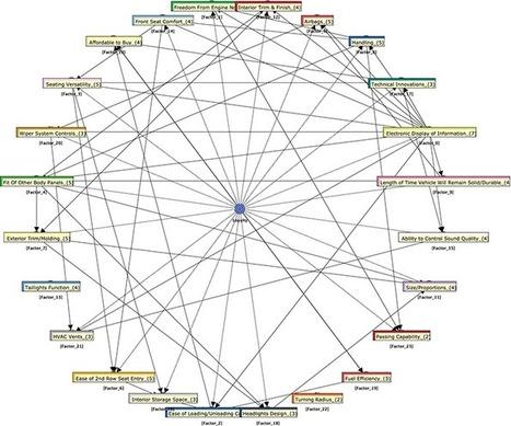 Customer Loyalty Optimization: Bayesian Networks | operationalizing complexity | Scoop.it