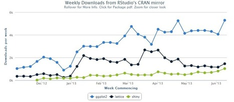Not only CRAN downloads and Shiny … but also .. rCharts | Quantitative Finance | Scoop.it