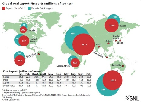 Global coal export volumes on pace to meet forecasts; prices may slowly recover | Coal.world | Scoop.it