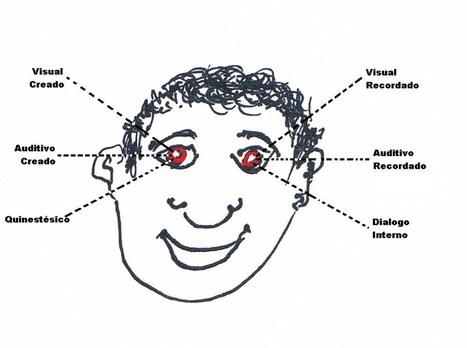 Desnudando la Programación Neurolingüística (PNL) | Educación, Ciencia, Arte y Tecnología | Scoop.it