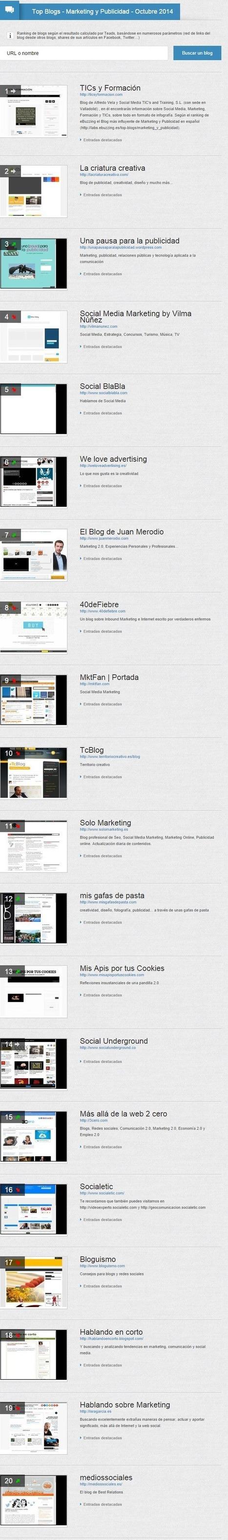 Top 20 blogs sobre marketing y publicidad más influyentes (10/2014) #infografia #infographic #marketing | Seo, Social Media Marketing | Scoop.it