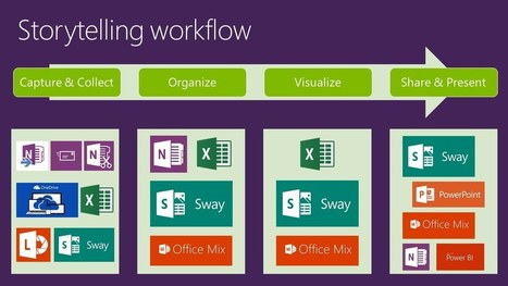 Storytelling Workflow (TechEd Europe 2014: OFC-B217) | Windows 8.  + Windows Phone | Scoop.it