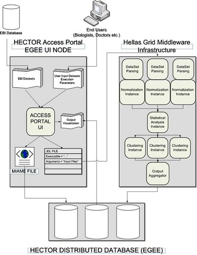 HellasGRID » HECTOR: Enabling Microarray Experiments over the Hellenic Grid Infrastructure | HellasGRID | Scoop.it