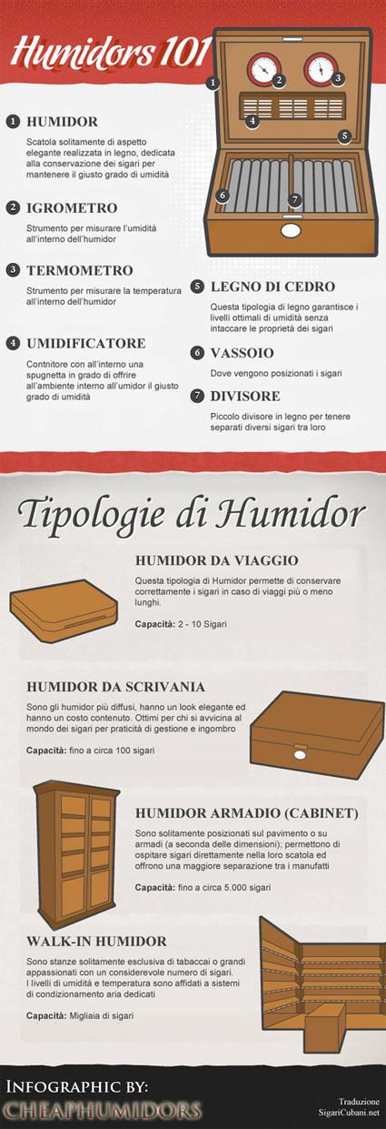 Iconografia Humidor Sigari | Sigari | Scoop.it