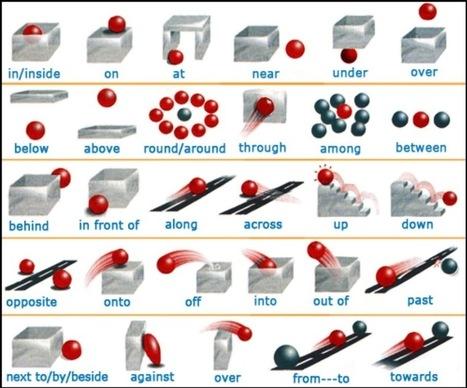 Preposiciones en inglés | Think in english | Scoop.it