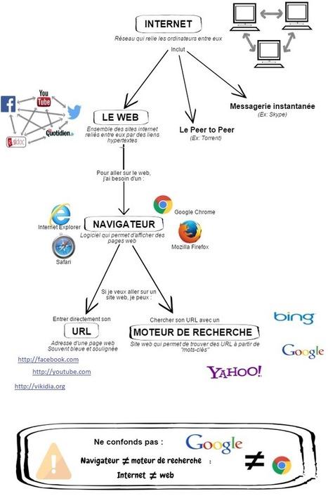 Info-doc : introduction à internet (vocabulaire) | documentation Sonia | Scoop.it