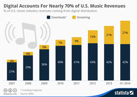 Digital Accounts For Nearly 70% of U.S. Music Revenues  - SiteProNews | Mobile & Music | Scoop.it