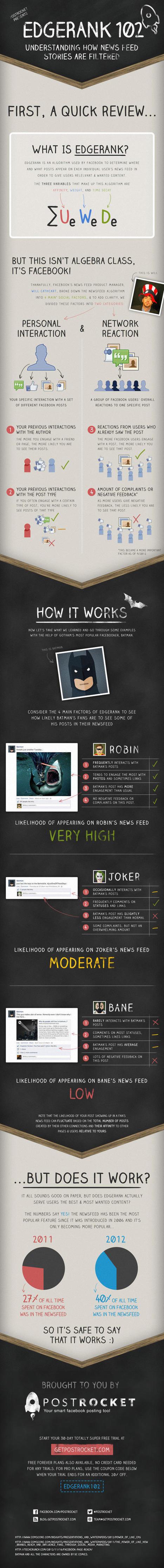 Les critères de filtrage de l'Edgerank de Facebook | Social Media Curation par Mon Habitat Web | Scoop.it