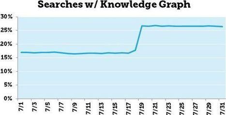 """Moz : """"Le jour où le Knowledge Graph a explosé (+50,4%)""""   graph search facebook   Scoop.it"""