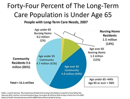 Need to Address Long-Term Care Demands Highlighted in Report by AARP ... - SeniorJournal.com | Long Term Care Administration | Scoop.it