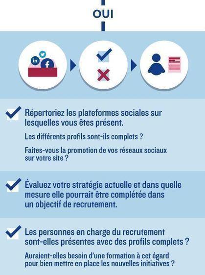 Réseaux sociaux : méthodologie pour recruter et chercher de l'emploi | Réseaux sociaux | Scoop.it