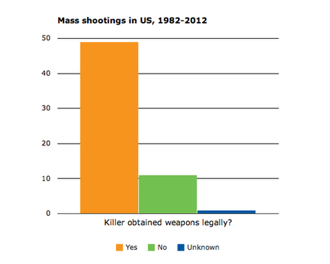Twelve facts about guns and mass shootings in the United States | Gavagai | Scoop.it