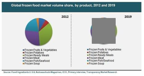Frozen Food Market (Vegetables & Fruits, Potatoes, Ready-To-Eat Meals, Meat, Fish/Seafood And Soups) - Global Industry Analysis, Size, Share, Growth, Trends And Forecast, 2013 - 2019 | ResearchMoz | Scoop.it