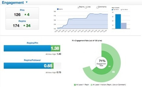 4 Tools to Help Build a Social Media Analytics Report | Inbound Marketing Italia | Scoop.it