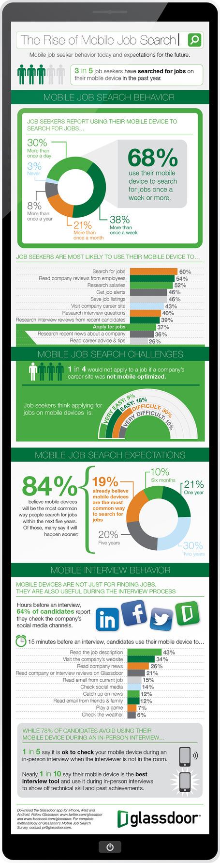 The Rise Of Mobile Job Search – infographic /@BerriePelser | WordPress Google SEO and Social Media | Scoop.it
