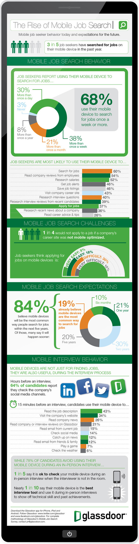 The Rise Of Mobile Job Search – infographic /@BerriePelser | social media | Scoop.it