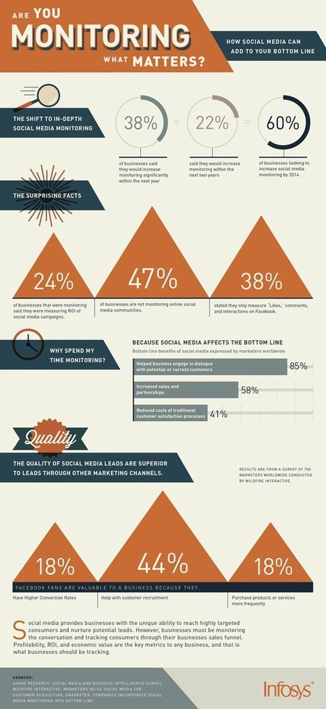 What Do Marketers Think About Social Media Monitoring? [Infographic] - Brandwatch | Social listening | Scoop.it