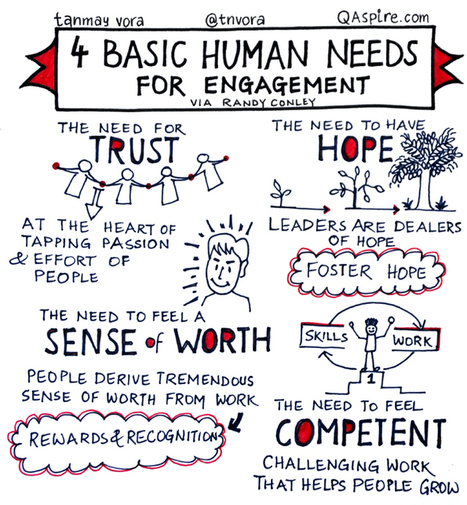 Employee Engagement: 4 Basic Human Needs | Employee Engagement Made Easy! | Scoop.it