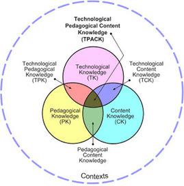 educación 2.0: El modelo TPACK: el saber docente cuando integra TIC | educacion-y-ntic | Scoop.it