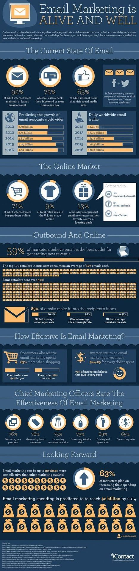 bouloboulo | Email marketing | Scoop.it