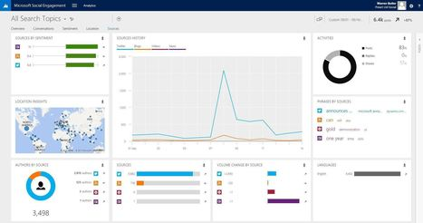 ​CRM 2016 Release News – analysed by Microsoft Social Engagement | Microsoft Dynamics CRM | Scoop.it
