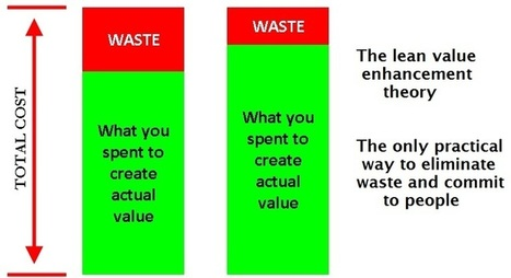 Why Lean Is Not A Good Cost Reduction Strategy - iDatix | Cost  Reduction Strategies In  Manufacturing Industry | Scoop.it