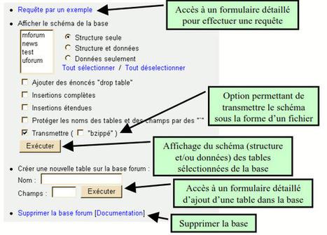 Administration base de données MySQL avec l'outil web phpMyAdmin | Cours Informatique | Scoop.it