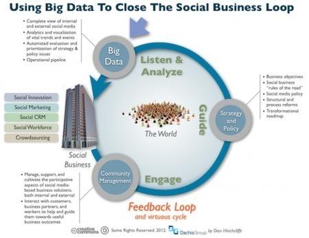 Social business : beaucoup de bruit pour rien ? | Social Media Curation par Mon Habitat Web | Scoop.it