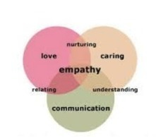 Cultivating Empathy in Schools | Empathy and Compassion | Scoop.it