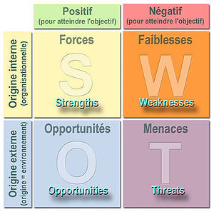 Analyse SWOT | formation 2.0 | Scoop.it