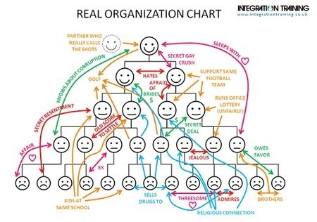 Holacracy - Flattening the Organization Structure and Busting Bureaucracy | Self-organizing and Systems Mapping | Scoop.it