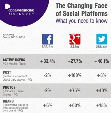 The Changing Face of Social Platforms / We Are Social | knowledge transfer | Scoop.it