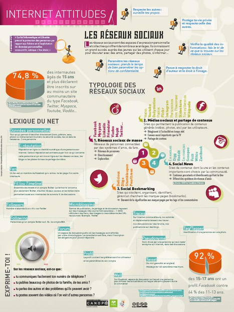 Les fiches et infographies Internet Attitudes - Comprendre et utiliser Internet | TIC et TICE mais... en français | Scoop.it