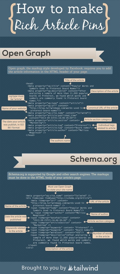 How to Make Rich Article Pins [Cheat Sheet] - Business 2 Community | Pinterest | Scoop.it