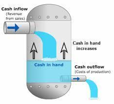 4 Steps To Help You Manage Your Cash Flow | Solo Pro World | 21st Century Business | Scoop.it