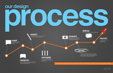 Our Product Design Process - Infographic | Paper Leaf Design | Misc | Scoop.it