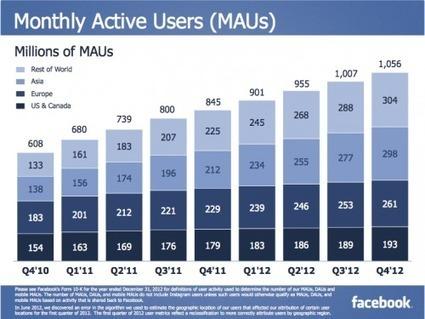 Facebook publie ses résultats 2012, les investisseurs sont contents, quid des annonceurs ? - MediasSociaux.fr   24h00-SocialMedia   Scoop.it