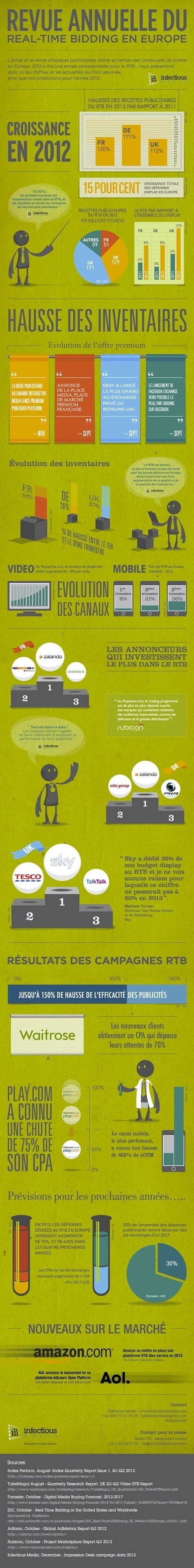 infographic | My digital news | Scoop.it
