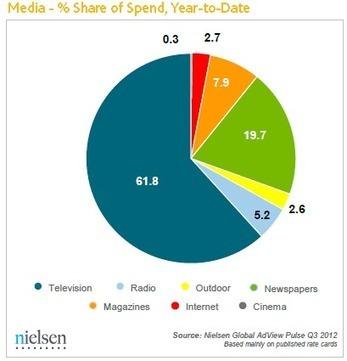 Selon Nielsen, le marché publicitaire mondial des médias a augmenté de 3,3% dans le monde en janvier-septembre 2012 et baissé de -3,4% en Europe de l'Ouest - Offremedia | MédiaZz | Scoop.it