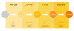 Devenir expert certifié en Inbound marketing, ca vous tente ... - 1min30 | Inbound marketing | Scoop.it