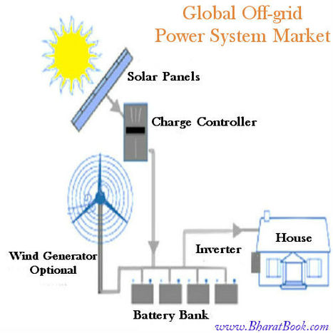 Global Off-grid Remote Sensing Power System Market   Energy-Resources and Automation - manufacturing construction   Scoop.it