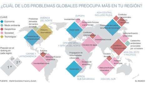 Los riesgos del nuevo orden económico mundial | Ciencies Socials i Educacio | Scoop.it