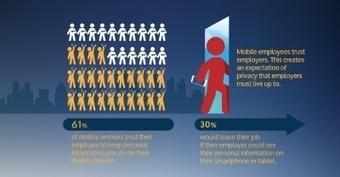 61 % des employés mobiles font confiance à leur employeur pour préserver la confidentialité de leurs informations personnelles sur leurs appareils mobiles | mlearn | Scoop.it