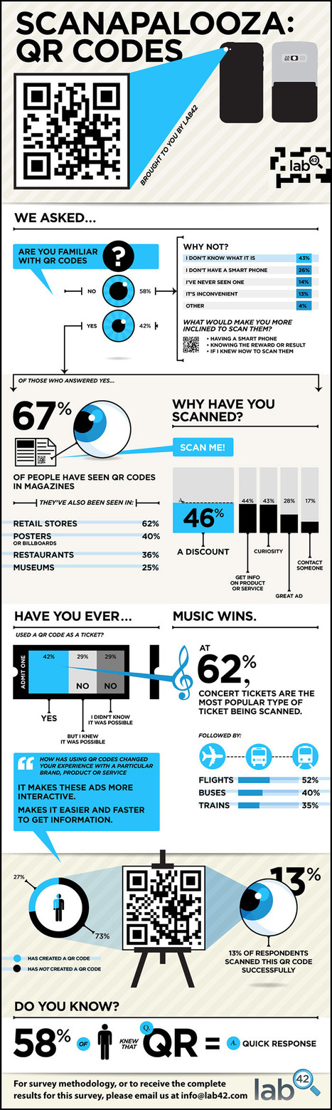Why Are Some QR Codes More Scanworthy Than Others? [INFOGRAPHIC] Mashable Why Are Some QR Codes More Scanworthy Than Others? [INFOGRAPHIC] | The top source for social and digital news | In the eye of the new world | Scoop.it