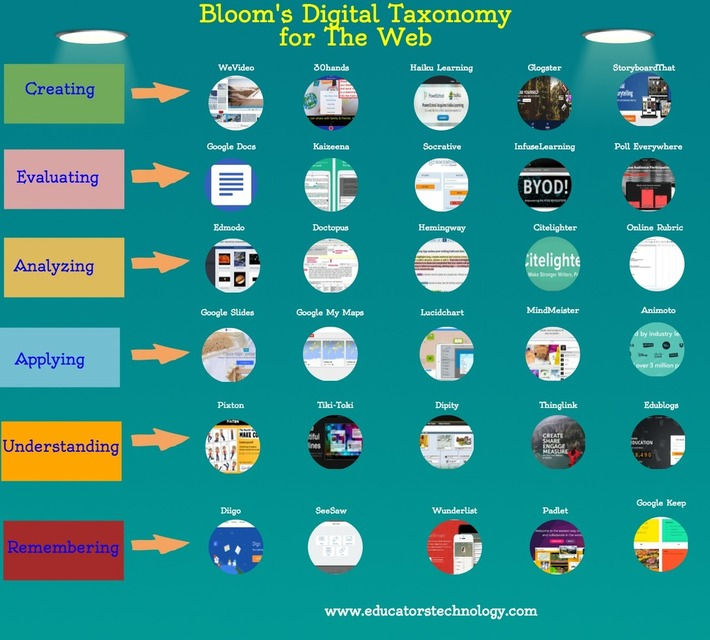 A New Visual On Bloom's Taxonomy for The Web via @medkh9 | Collaborationweb | Scoop.it