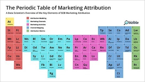 [Infographic] The Periodic Table of Elements for B2B Marketing Attribution | better brand engagement | Scoop.it