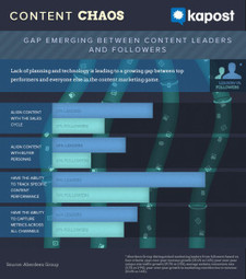 The 4 Things Content Marketing Leaders Are Doing Differently | Kapost Content Marketeer | #ContentMarketing | Scoop.it